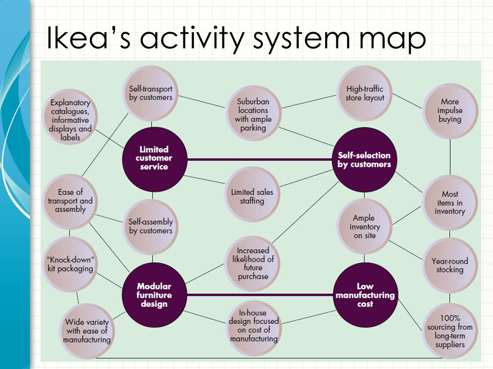 Ikea's activity system map