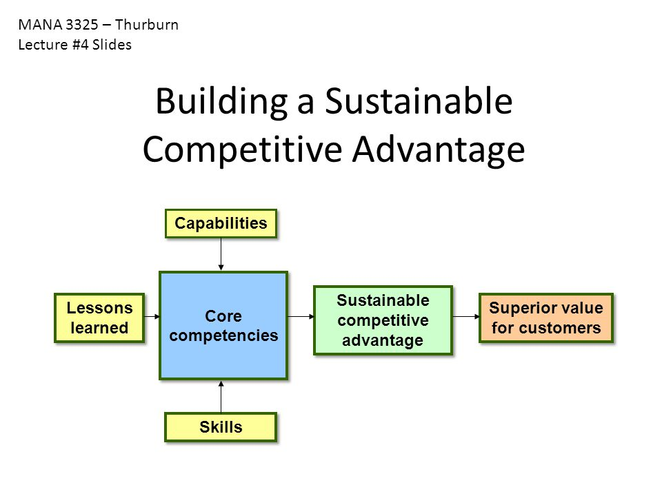 Sustainable competitive advantage Superior value for customers