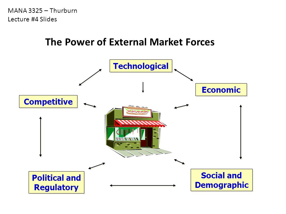 The Power of External Market Forces