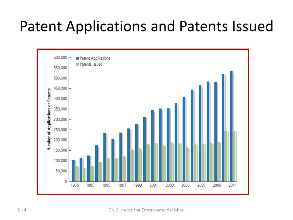 Patent Applications and Patents Issued
