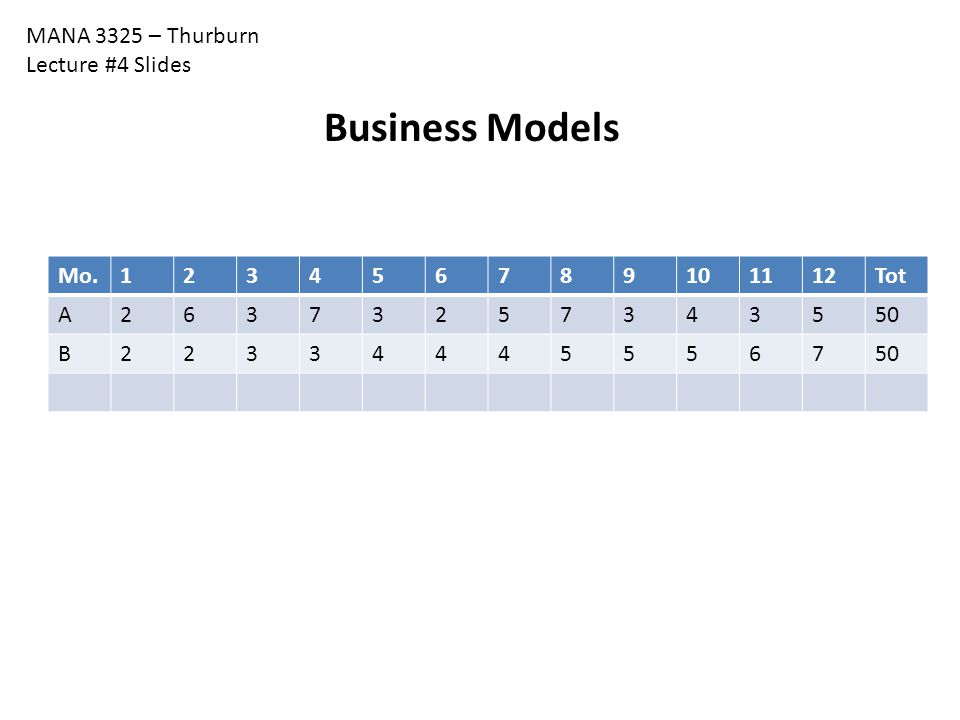 Business Models MANA 3325 – Thurburn Lecture #4 Slides Mo. 1 2 3 4 5 6