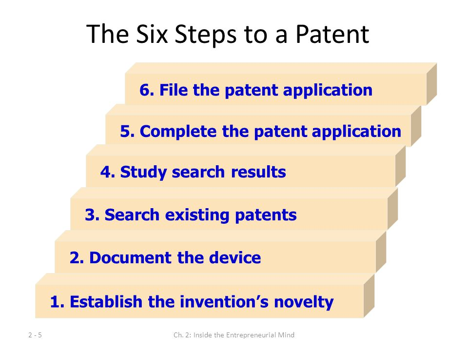 The Six Steps to a Patent