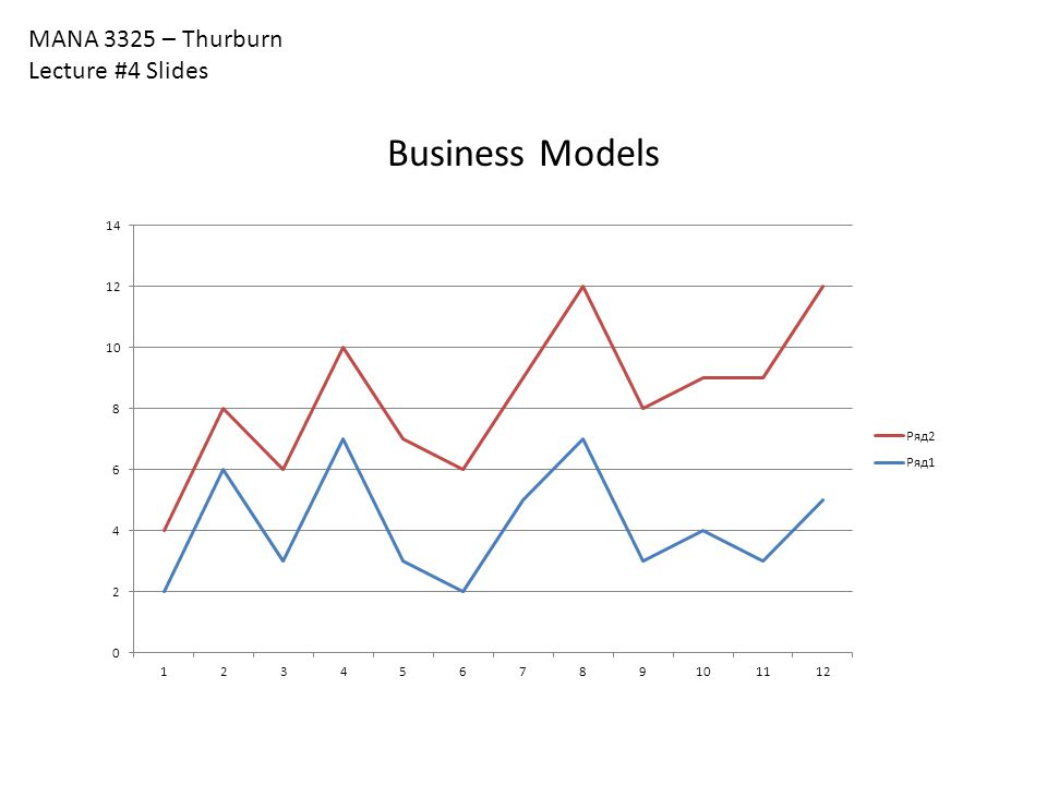 MANA 3325 – Thurburn Lecture #4 Slides Business Models