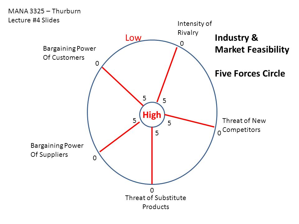 Low Industry & Market Feasibility Five Forces Circle High