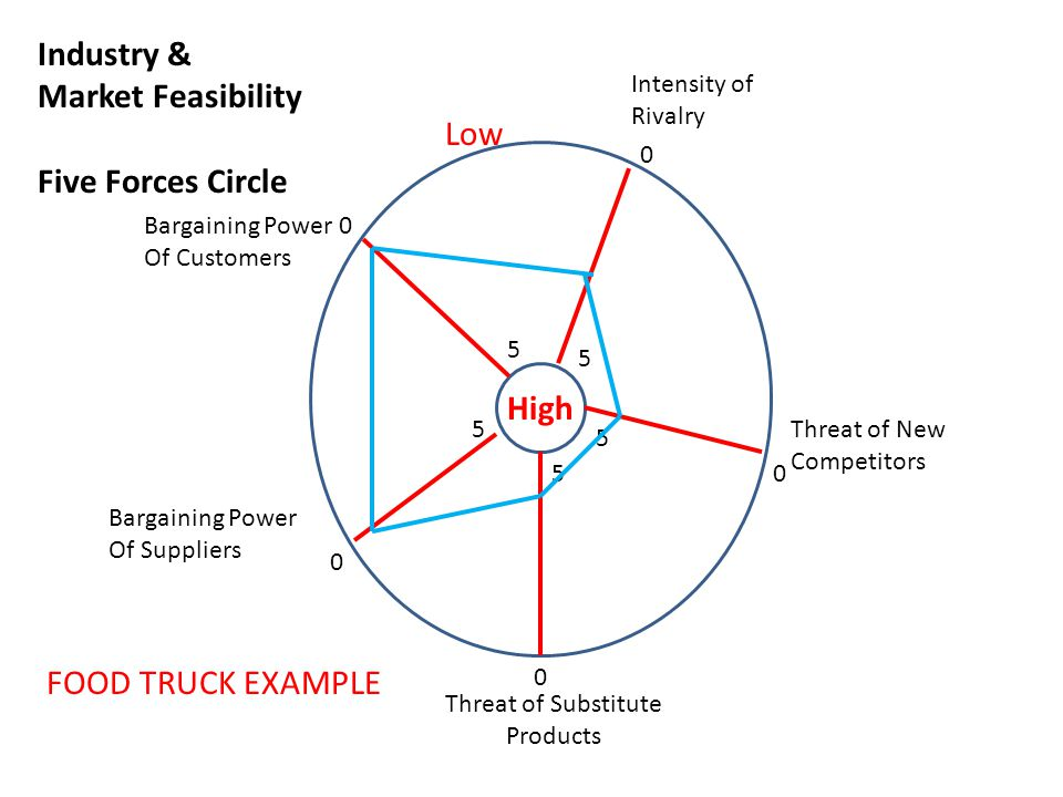 Industry & Market Feasibility Five Forces Circle Low High