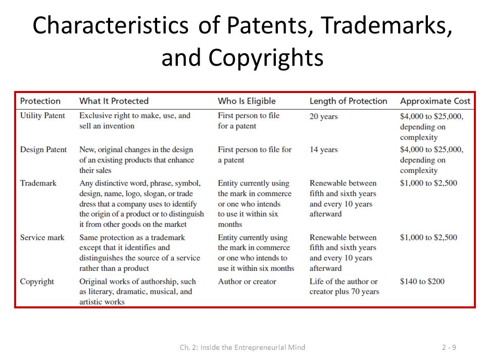 Characteristics of Patents, Trademarks, and Copyrights
