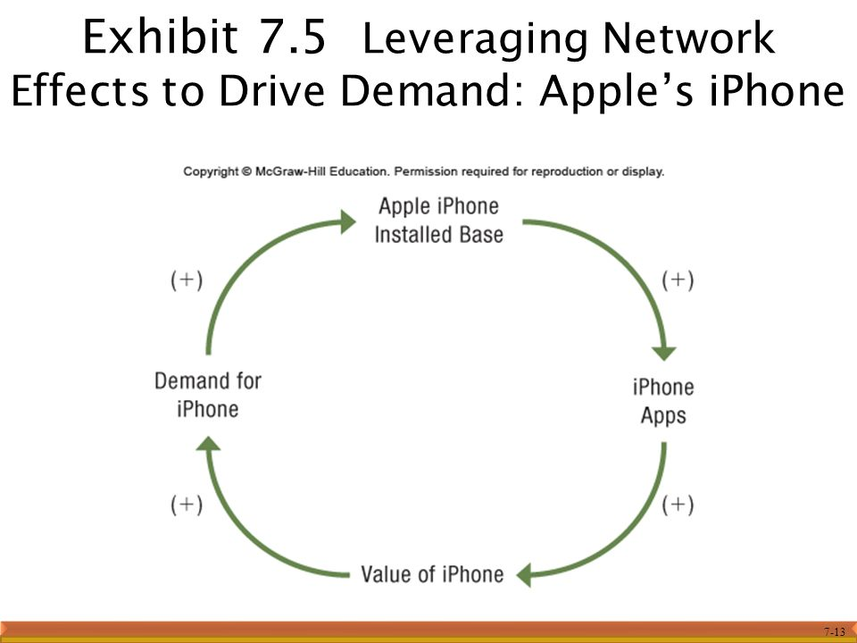 Exhibit 7.5 Leveraging Network Effects to Drive Demand: Apple's iPhone