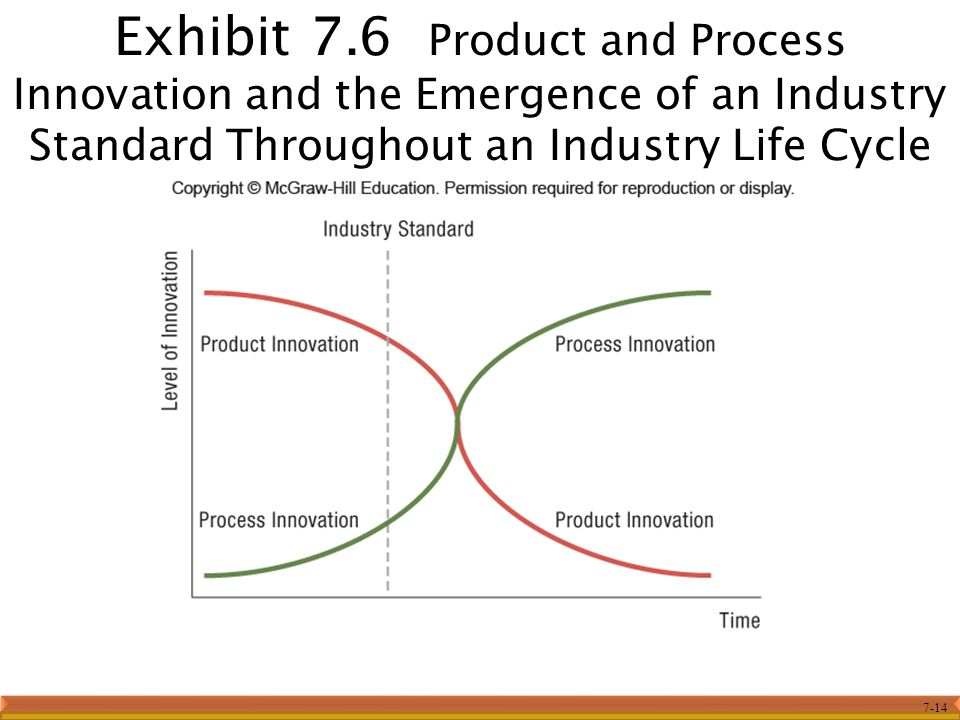 Exhibit 7.6 Product and Process Innovation and the Emergence of an Industry Standard Throughout an Industry Life Cycle
