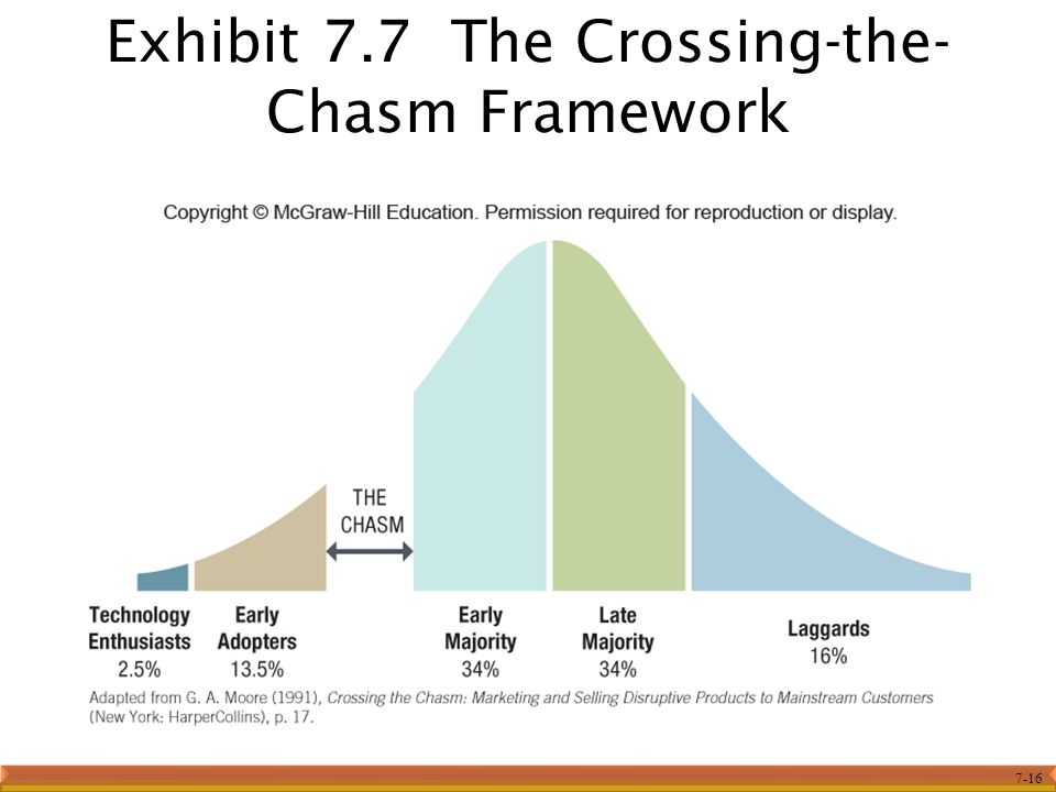 Exhibit 7.7 The Crossing-the-Chasm Framework