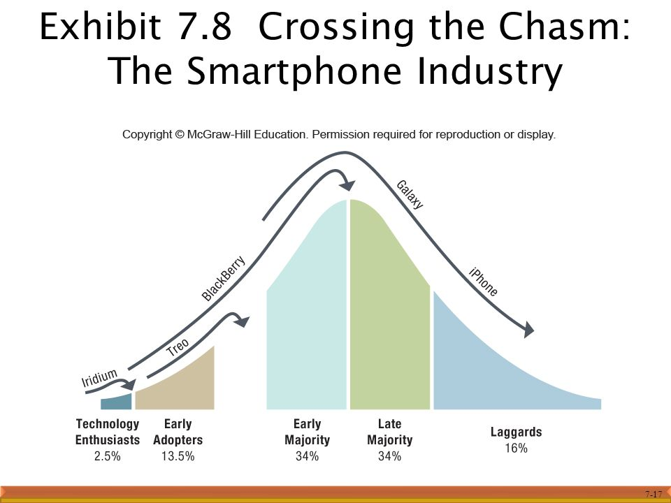 Exhibit 7.8 Crossing the Chasm: The Smartphone Industry