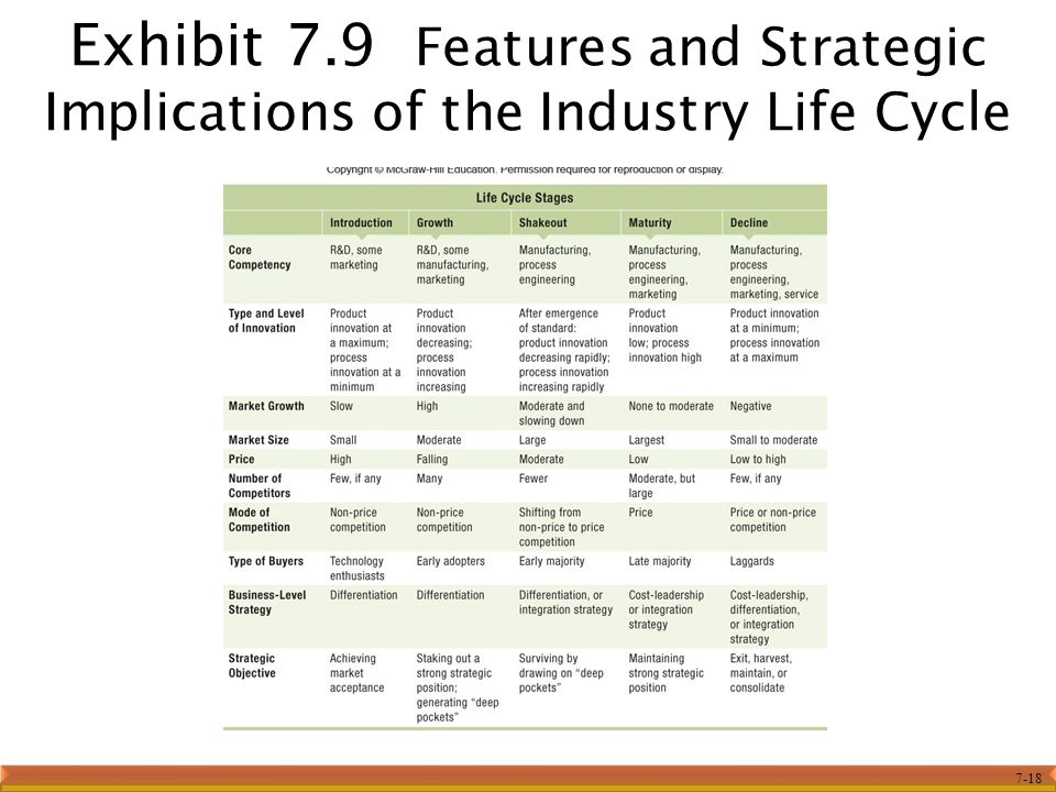 Exhibit 7.9 Features and Strategic Implications of the Industry Life Cycle