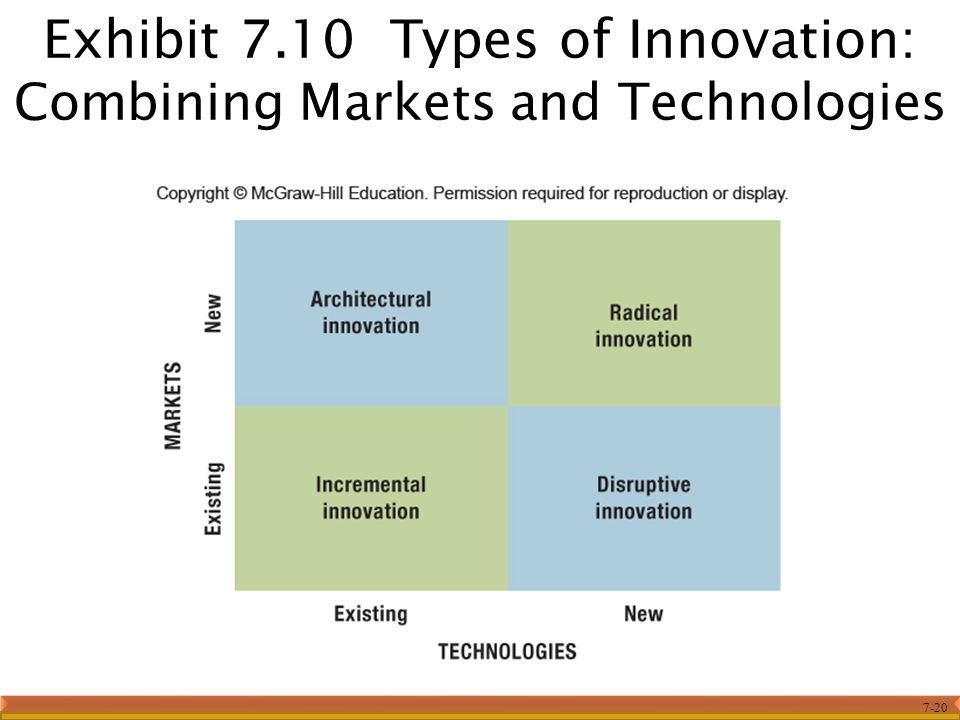 Exhibit 7.10 Types of Innovation: Combining Markets and Technologies