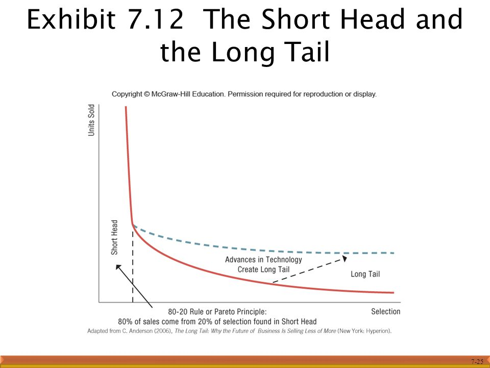 Exhibit 7.12 The Short Head and the Long Tail