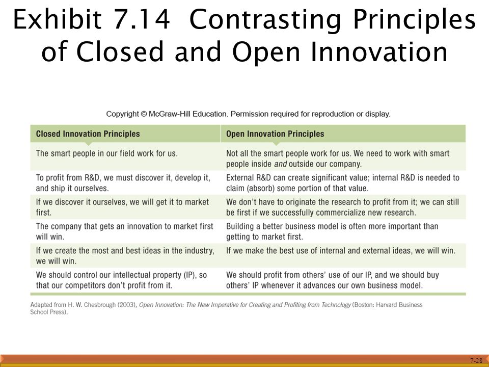Exhibit 7.14 Contrasting Principles of Closed and Open Innovation