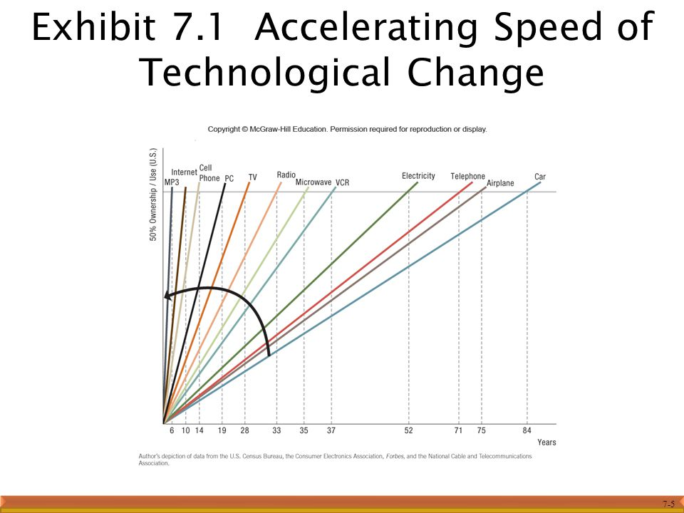 Exhibit 7.1 Accelerating Speed of Technological Change