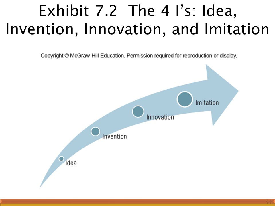 Exhibit 7.2 The 4 I's: Idea, Invention, Innovation, and Imitation