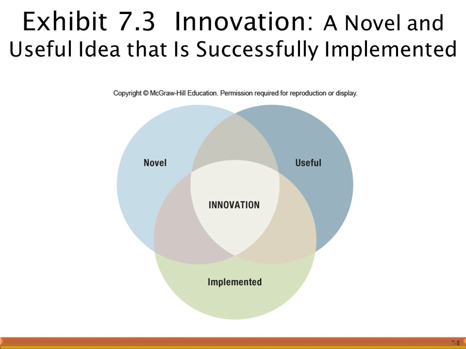 Exhibit 7.3 Innovation: A Novel and Useful Idea that Is Successfully Implemented
