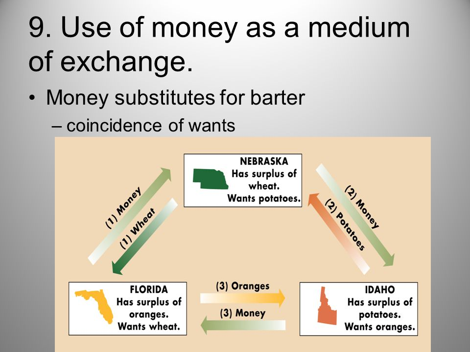9. Use of money as a medium of exchange.