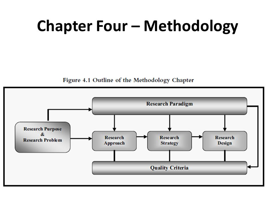 Chapter Four – Methodology