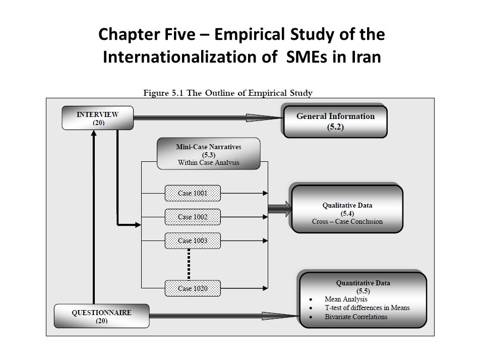 Chapter Five – Empirical Study of the Internationalization of SMEs in Iran