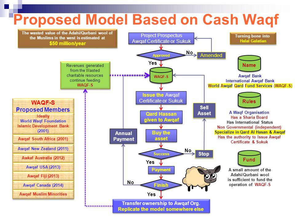 Proposed Model Based on Cash Waqf