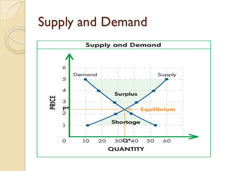 Supply and Demand When the supply is greater than the demand, the price of the good or service goes down. WHY Because there is a surplus.