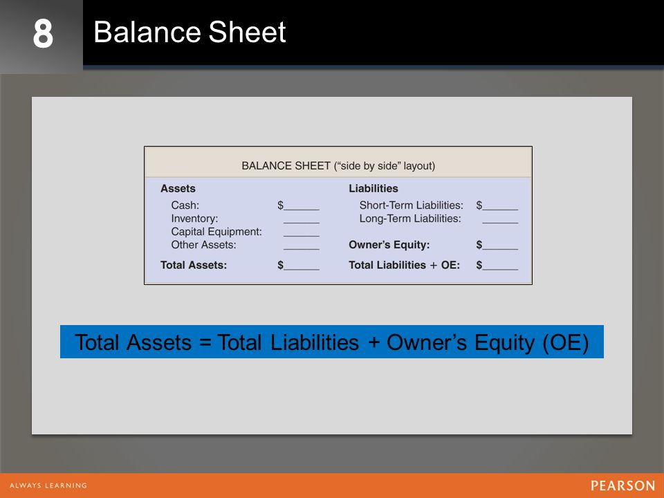 Total Assets = Total Liabilities + Owner's Equity (OE)