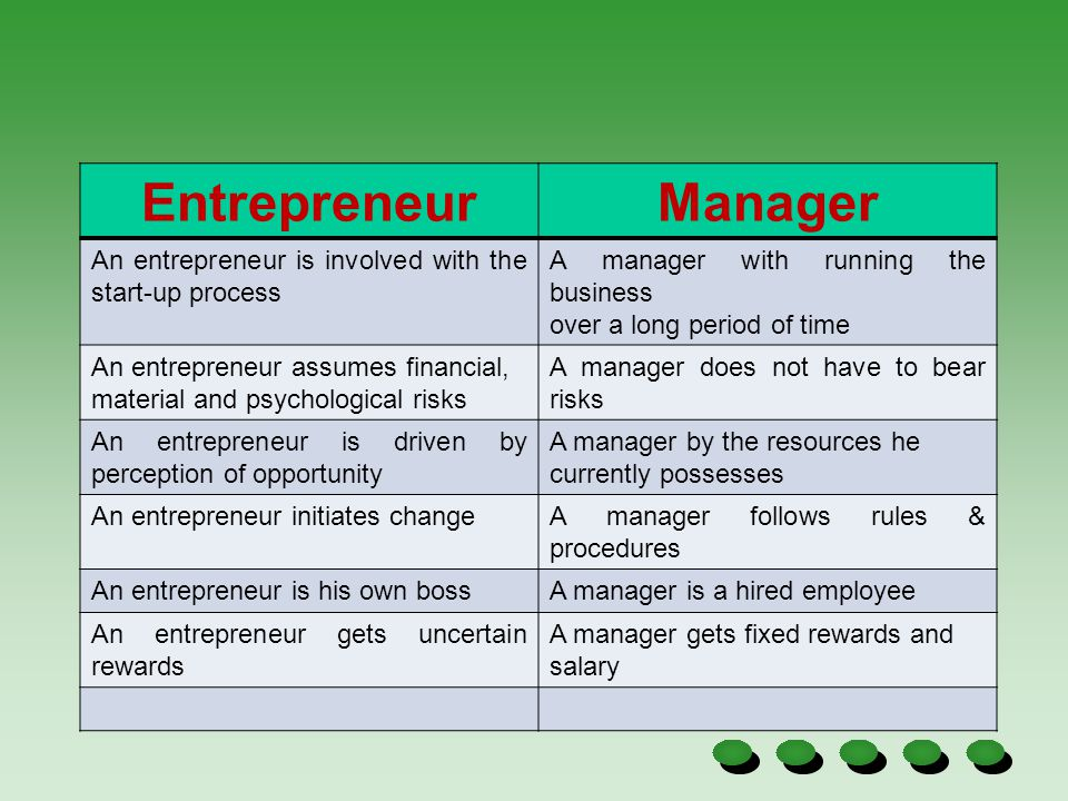 Entrepreneur Manager. An entrepreneur is involved with the start-up process. A manager with running the business.