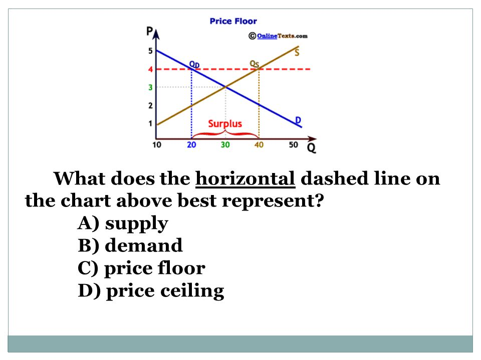 What does the horizontal dashed line on the chart above best represent