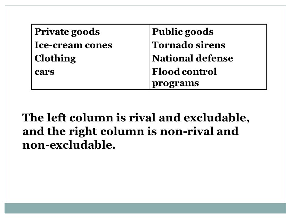 Private goods Ice-cream cones. Clothing. cars. Public goods. Tornado sirens. National defense.