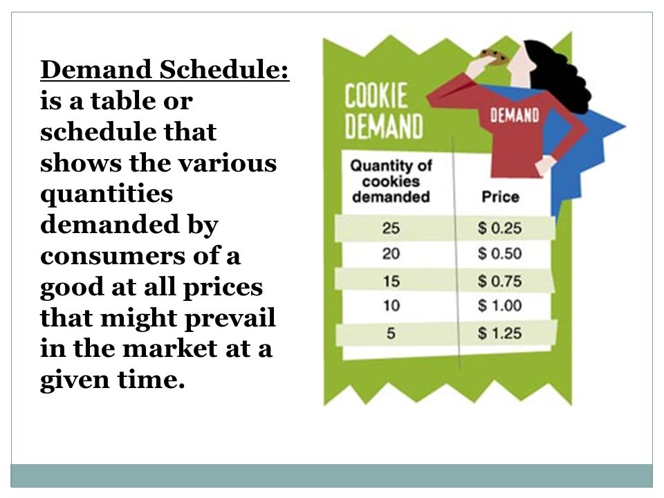 Demand Schedule: is a table or schedule that shows the various quantities demanded by consumers of a good at all prices that might prevail in the market at a given time.