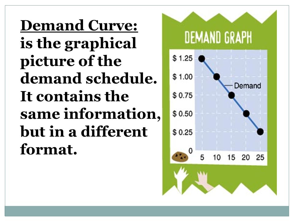 Demand Curve: is the graphical. picture of the. demand schedule. It contains the. same information,
