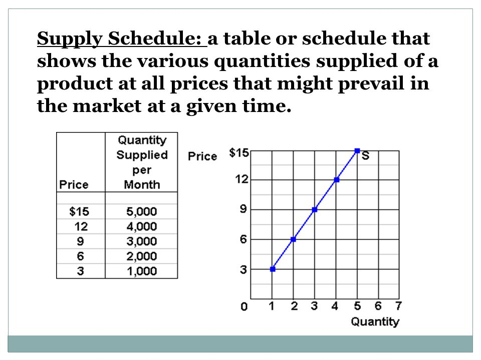 Supply Schedule: a table or schedule that shows the various quantities supplied of a product at all prices that might prevail in the market at a given time.