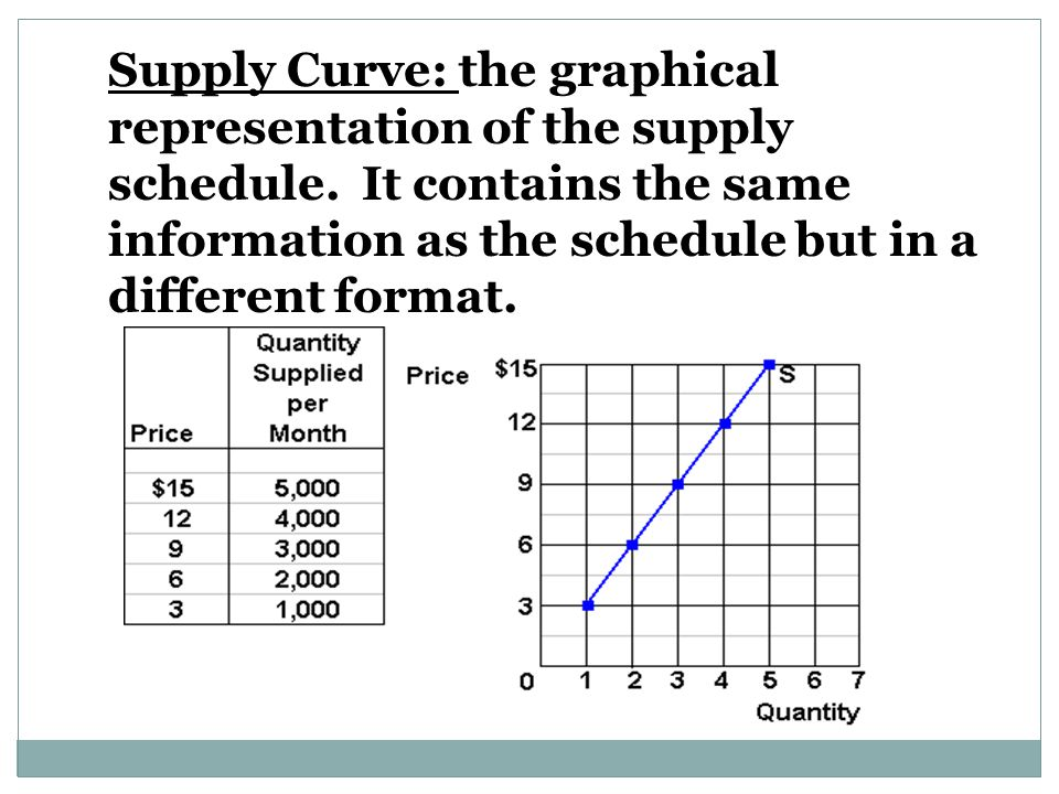 Supply Curve: the graphical representation of the supply schedule