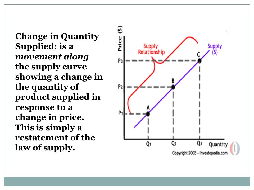Change in Quantity Supplied: is a movement along the supply curve showing a change in the quantity of product supplied in response to a change in price.