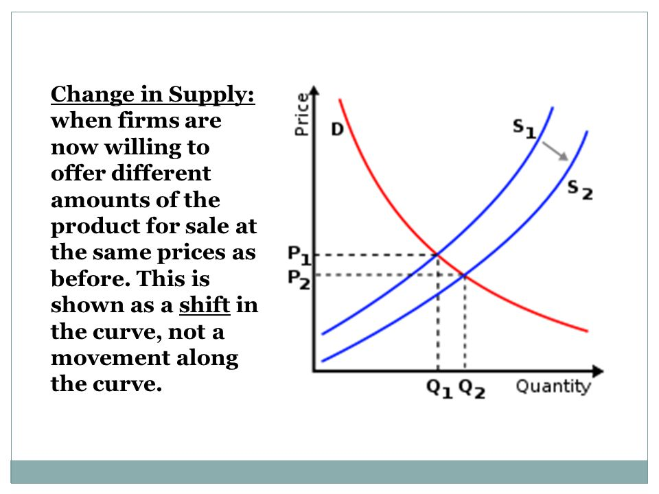 Change in Supply: when firms are now willing to offer different amounts of the product for sale at the same prices as before.