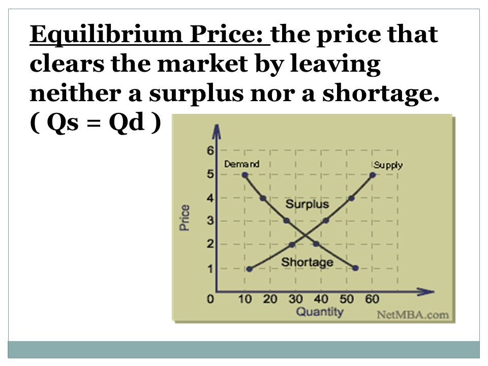 Equilibrium Price: the price that clears the market by leaving neither a surplus nor a shortage.