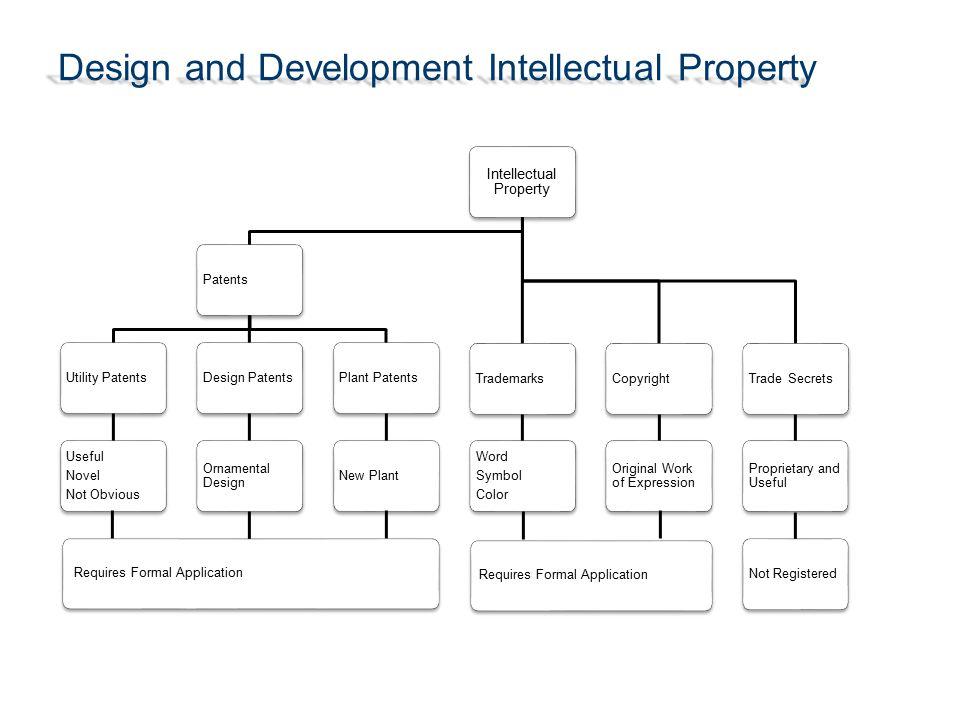 Design and Development Intellectual Property
