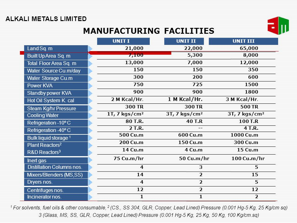 Unit wise capacities and utilization