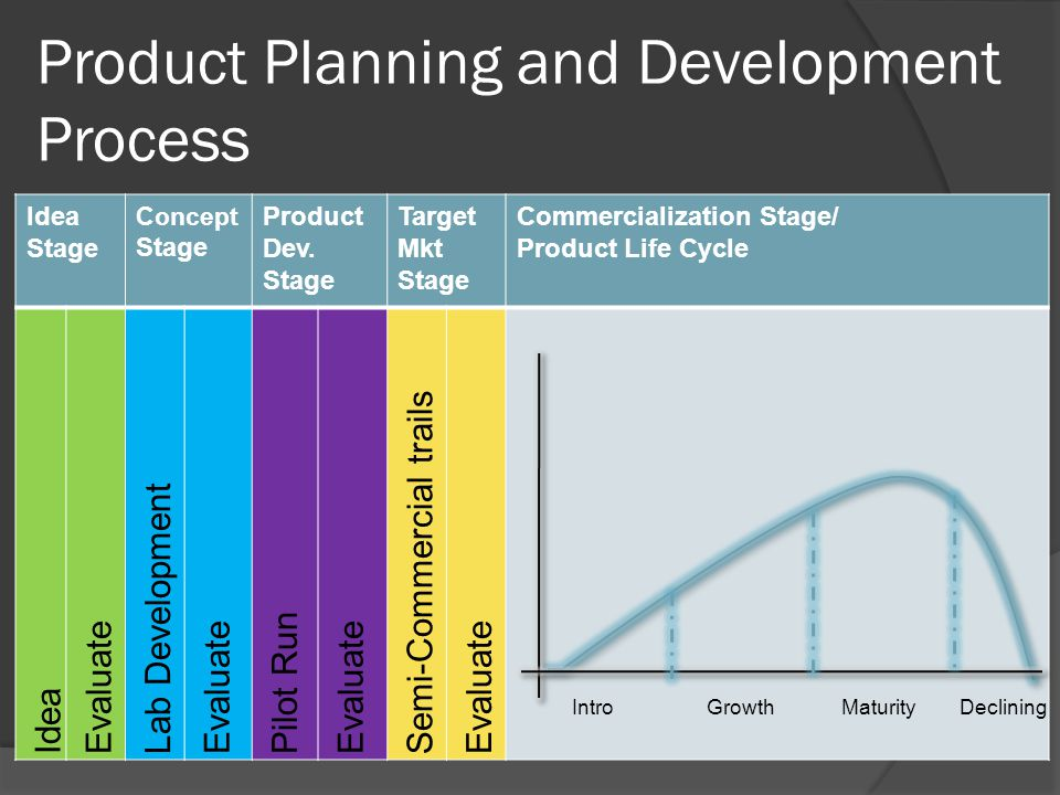 Product Planning and Development Process