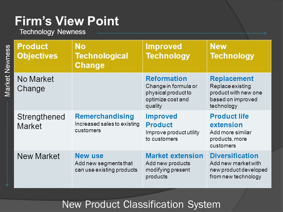 New Product Classification System