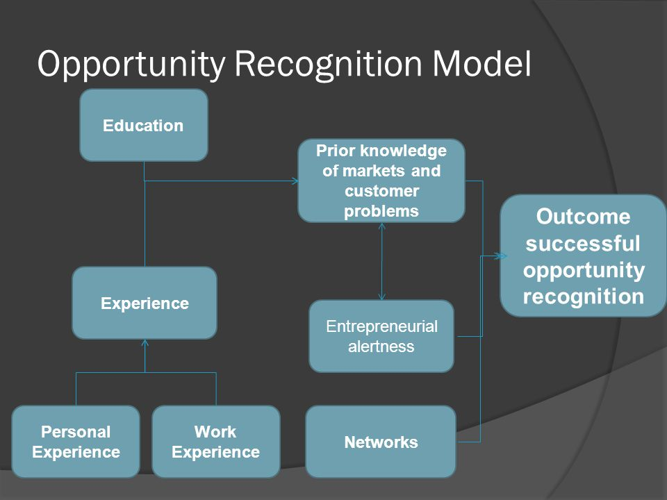Opportunity Recognition Model