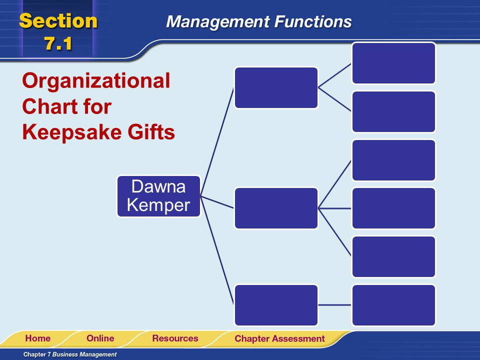 Organizational Chart for Keepsake Gifts