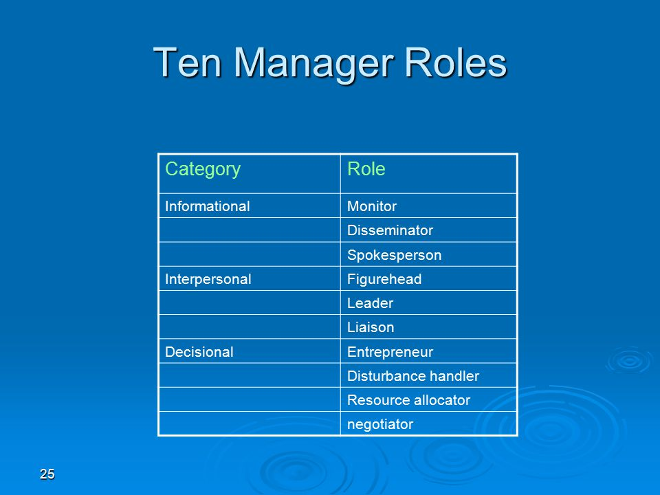 Ten Manager Roles Category Role Informational Monitor Disseminator