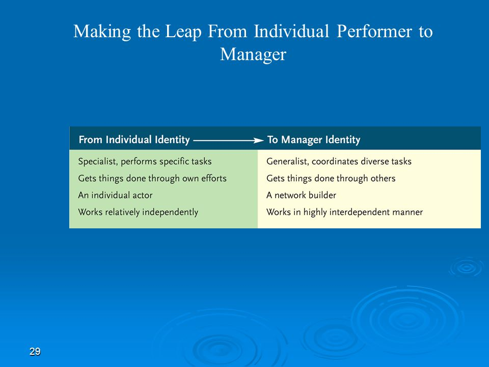 Making the Leap From Individual Performer to