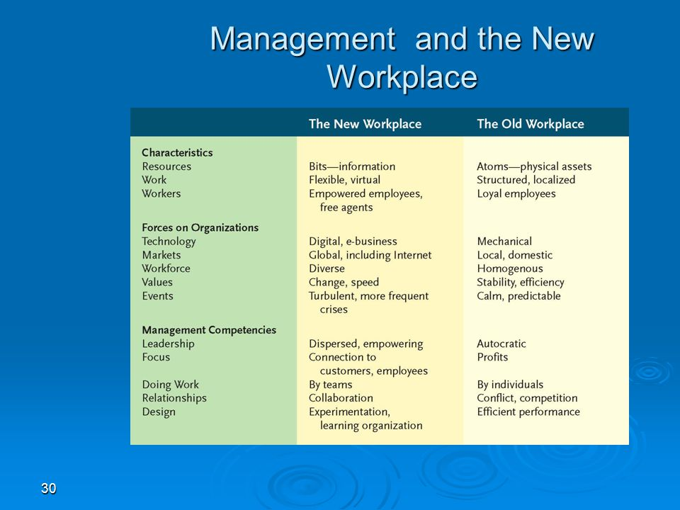 Management and the New Workplace