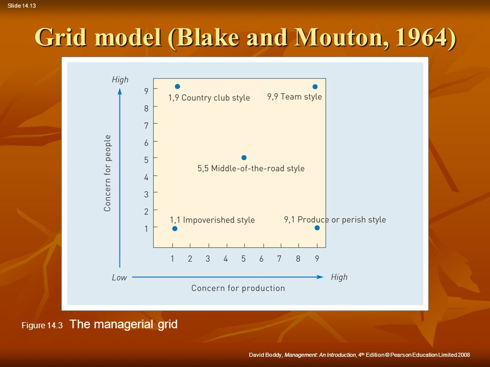 Grid model (Blake and Mouton, 1964)