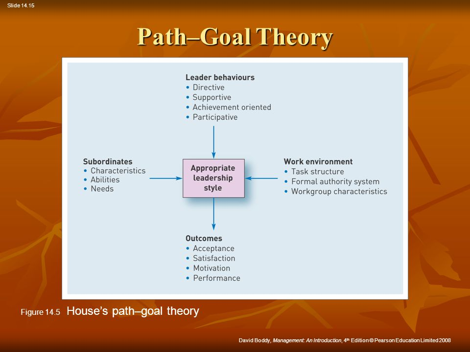Path–Goal Theory Figure 14.5 House's path–goal theory
