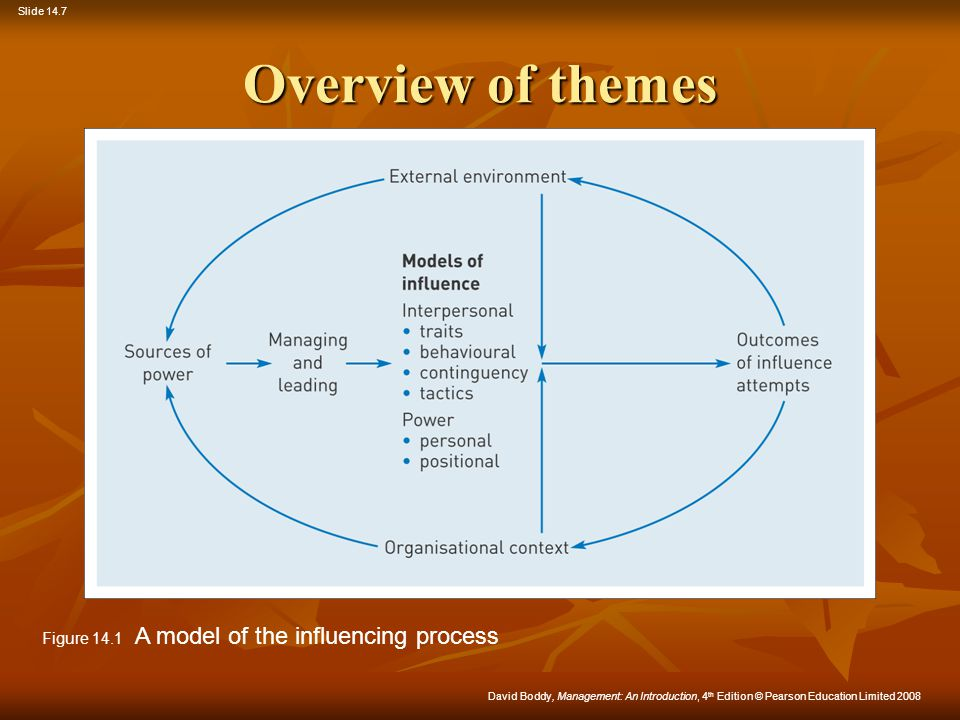 Overview of themes Figure 14.1 A model of the influencing process