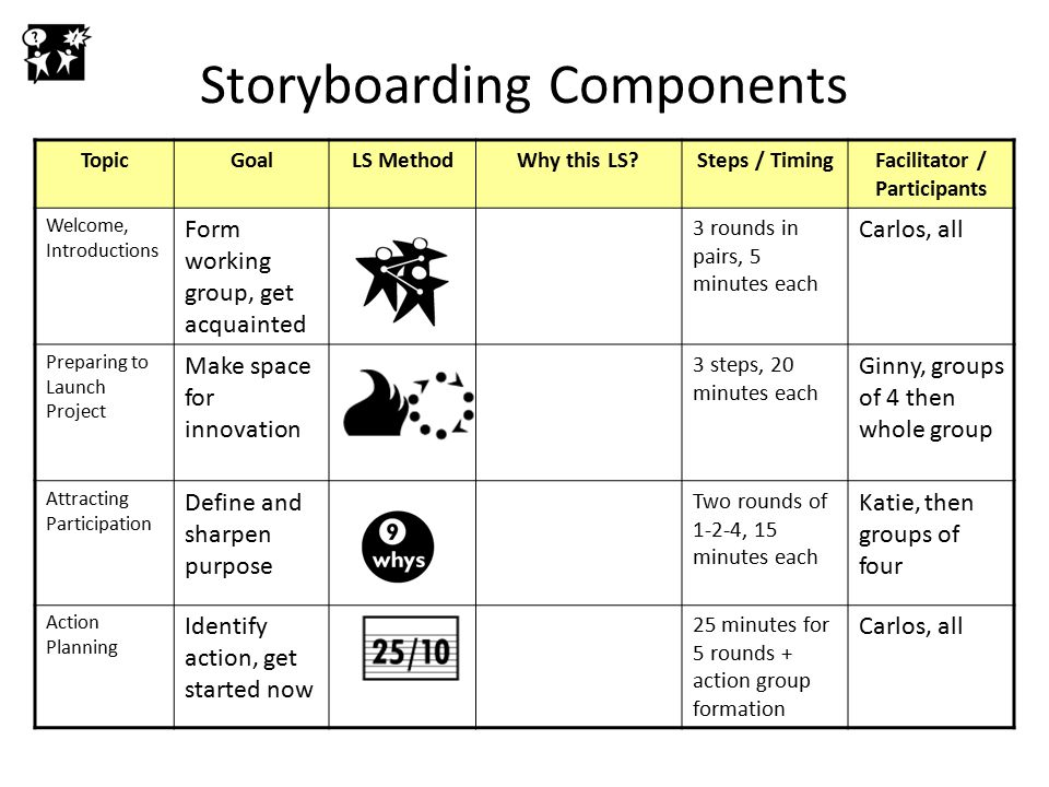 Storyboarding Components